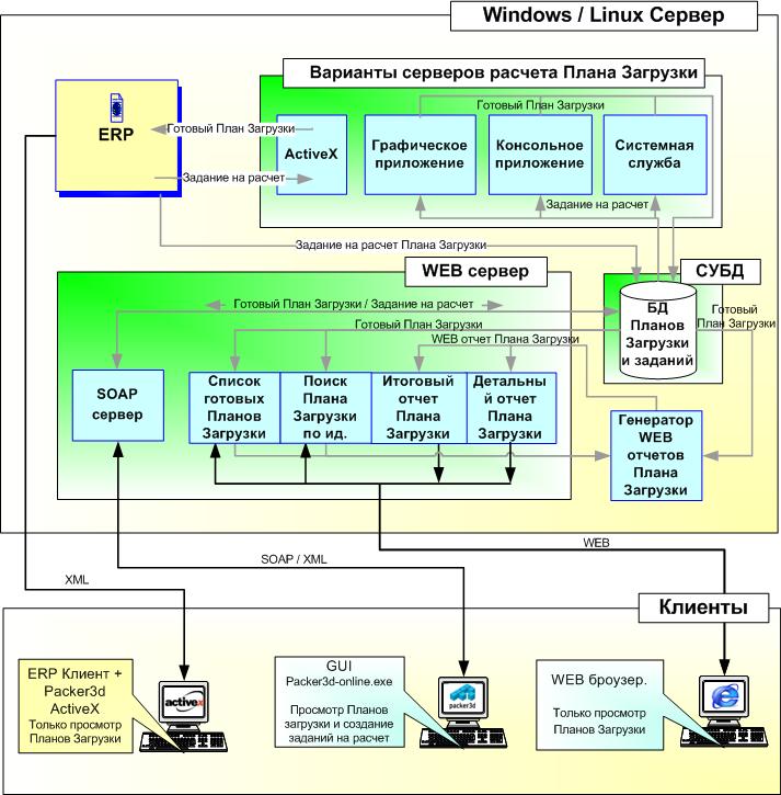 информационной системой